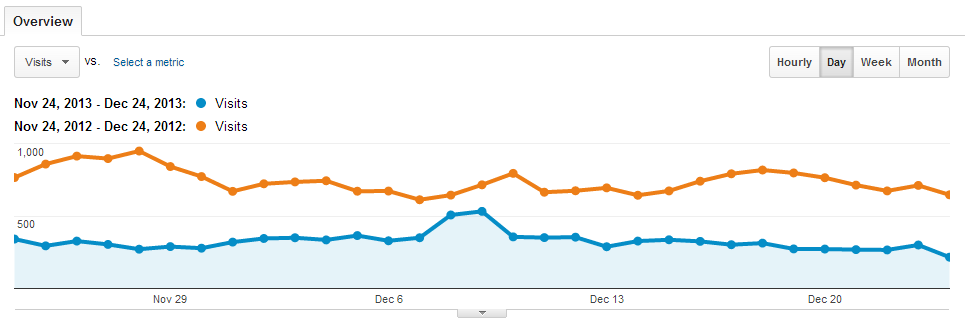 google traffic drop
